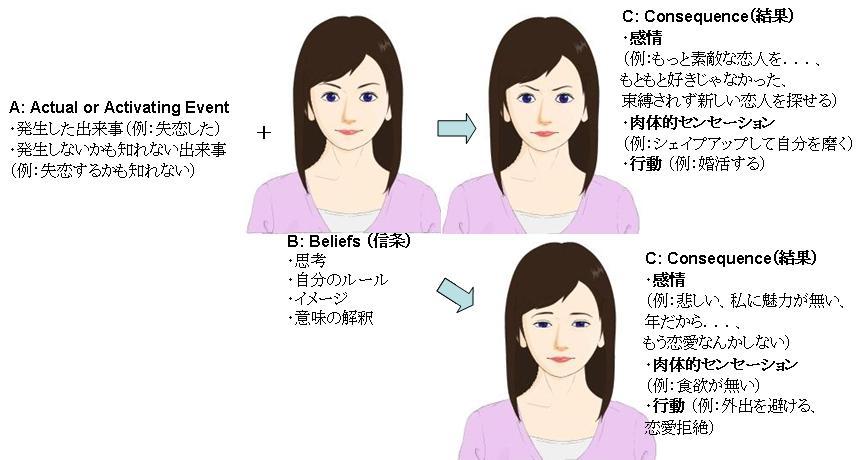 認知行動療法(CBT)が重視する考え方 A + B → C