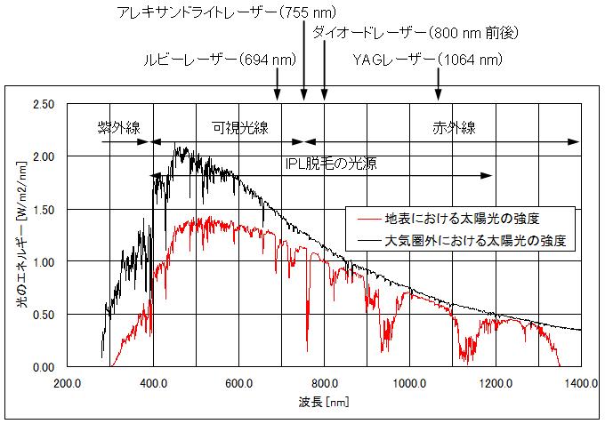レーザー脱毛およびIPL脱毛用光源波長と太陽光波長の比較