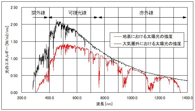 太陽光の波長ごとの強度(地表および大気圏外)